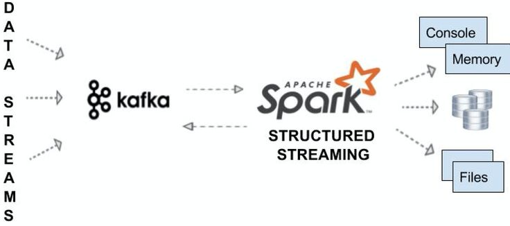 Real-Time End-to-End Integration with Apache Kafka in Apache Spark's Structured Streaming