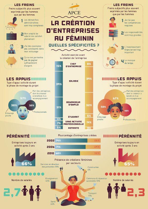 La création d'#entreprise au #féminin : quelles spécificités ?
