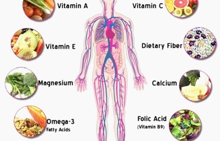 Βιταμίνες: Οι σωματοφύλακες της υγείας (Λίστα) - Αφύπνιση Συνείδησης