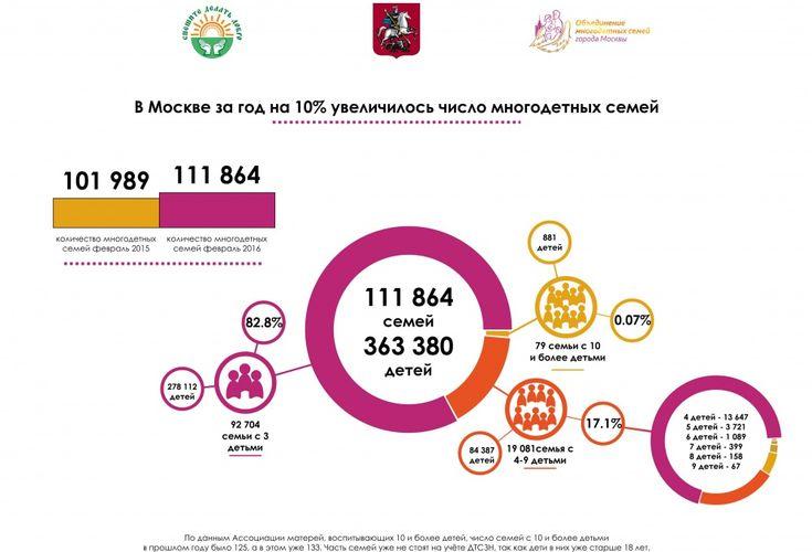 Инфографик «Многодетные семьи в Москве» http://gazeta-pravo.ru/gosudarstvennaya-pomoshh-i-lgoty-mnogodetnym-semyam-v-2017-godu/