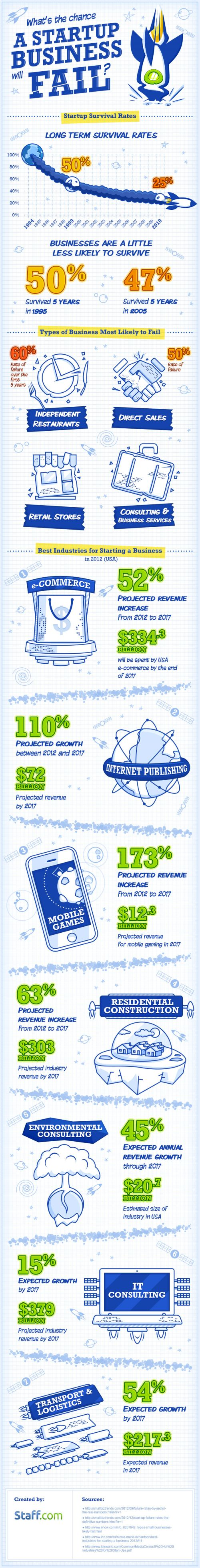 What's the Chance a Startup Business will Fail? – Infographic on http://www.bestinfographic.co.uk #NGNEurope