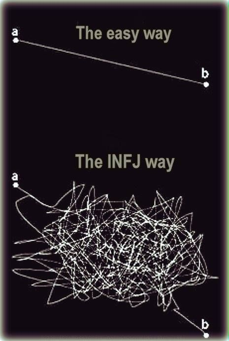 While INFJs are considered one of the most rational feeling types, our cognitive processing always considers a multitude of dimensions in analysis, catering to both efficacy and the emotional satisfaction of all those affected by our resolution.