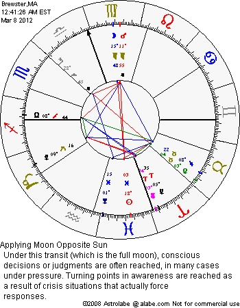 Comprehensive Astrology Birth Chart Calculator