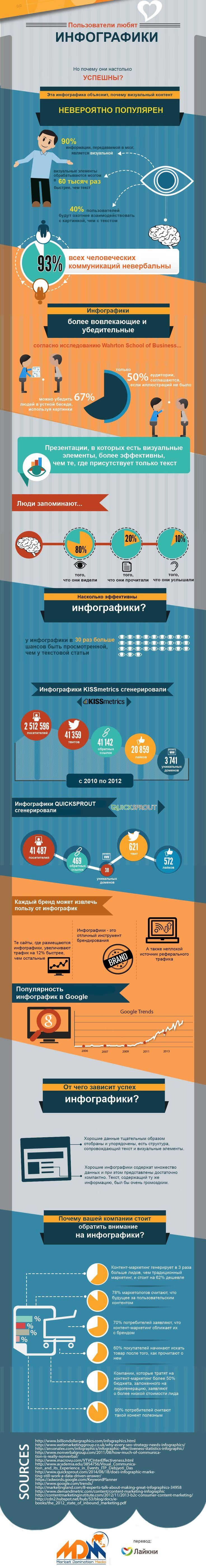 Причины популярности инфографики