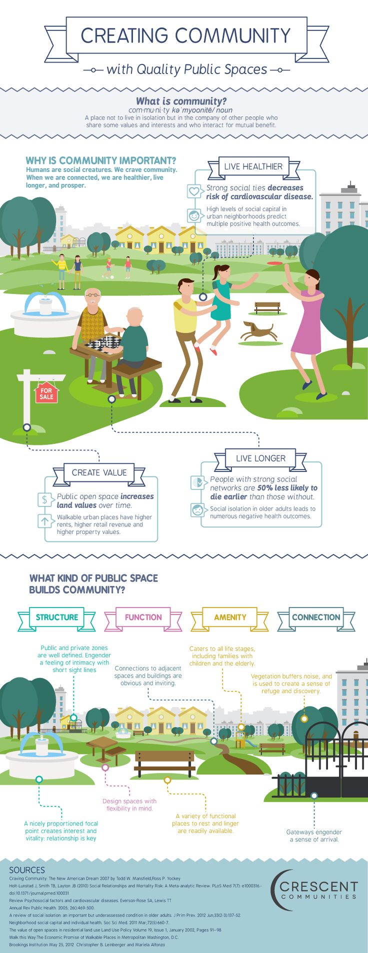 Creating community with Quality Public Spaces. #infographic