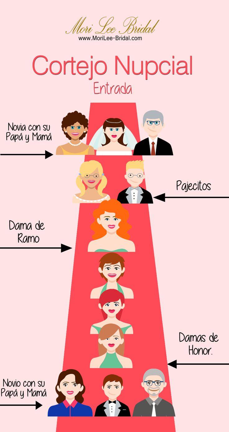 La Entrada del Cortejo Nupcial. Una buena recomendación es ensayar la entrada y salida de la iglesia, tres días antes de la boda para que todos sepan cuál es su lugar. En el cortejo puede haber más o menos participantes, como los pajecitos y damitas o las damas de honor, que son opcionales, mientras que los papás de los novios es normal que formen parte de él.   #boda   #amor   #bodas2014   #tendenciasbodas