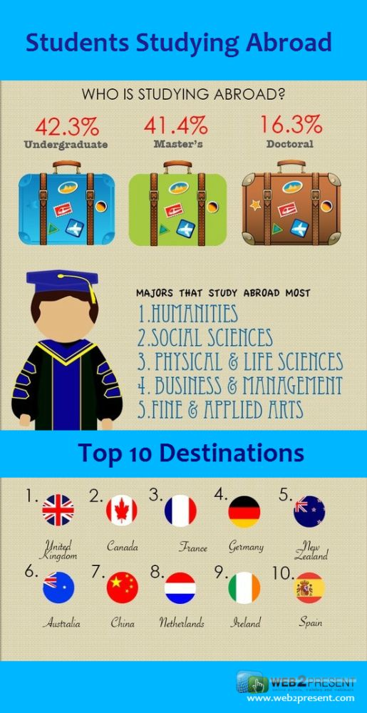 Who is studying abroad? #studentrecruitment #studyabroad