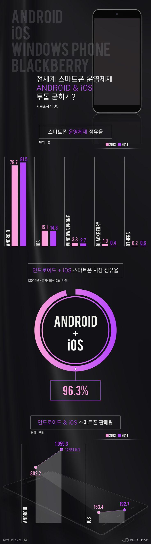 사라져가는 윈도폰·블랙베리…안드로이드·iOS, 운영체제 투톱 굳히나? [인포그래픽] #SmartPhone OS / #Infographic ⓒ…