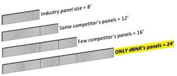 Maximum Sound Acoustic Panel Length is 24ft, 2-3 times the length of most competitors sound absorbing panels