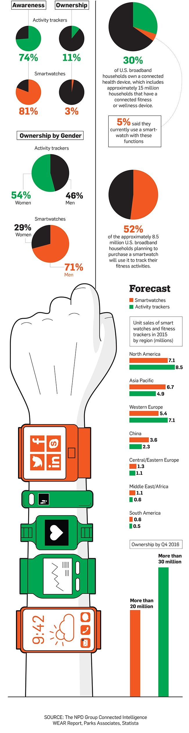 Infographic: Awareness and Ownership of Wearable Tech Fitness Trackers and Smartwatches | Adweek