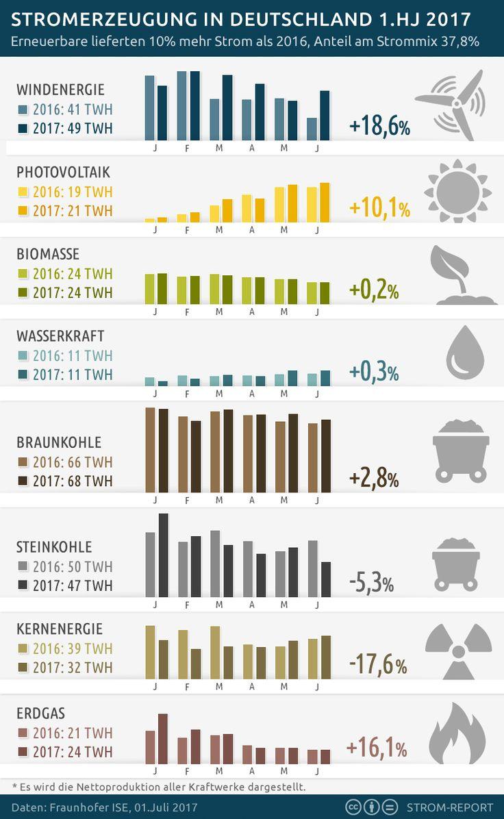 Stromerzeugung in Deutschland im 1. Halbjahr 2017 #2017, #Deutschland, #Energiewende, #Stromerzeugung, #Strommix 2017 ist ein gutes Jahr für die Erneuerbaren Energien. Sie haben bisher 10% mehr Ökostrom erzeugt als im Vorjahr und einen Anteil von 37,8% am Strommix. http://strom-report.de/.3fm