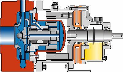 High System Pressue Sealless Magnetic Drive Pump | SLM-NVH - Klaus Union