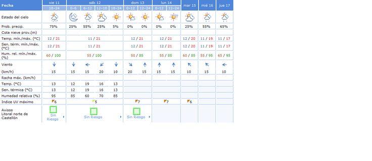 Está cayendo una... ¿A ver qué tiempo hará mañana?