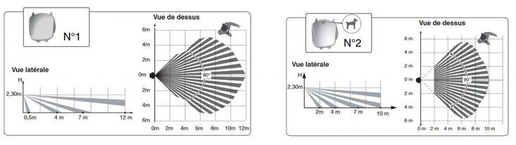 Champ de détection maximum des deux lentilles du détecteur de mouvement compatible animaux Delta Dore.