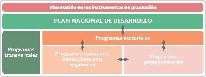 Introducción | Unidad 2 Plan Nacional de Desarrollo (PND) 2013-2018 y sus programas derivados | Material del curso PYPO17092X | MéxicoX
