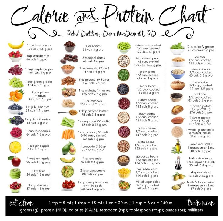 Eat Clean – Plant Calorie And Protein Chart | BodyRock