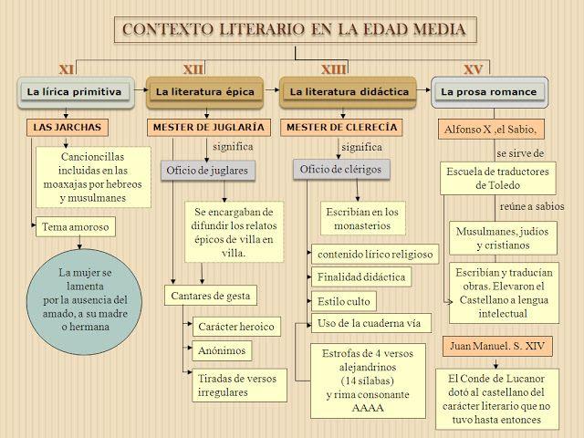 esquema resumen: contexto literario en la edad media