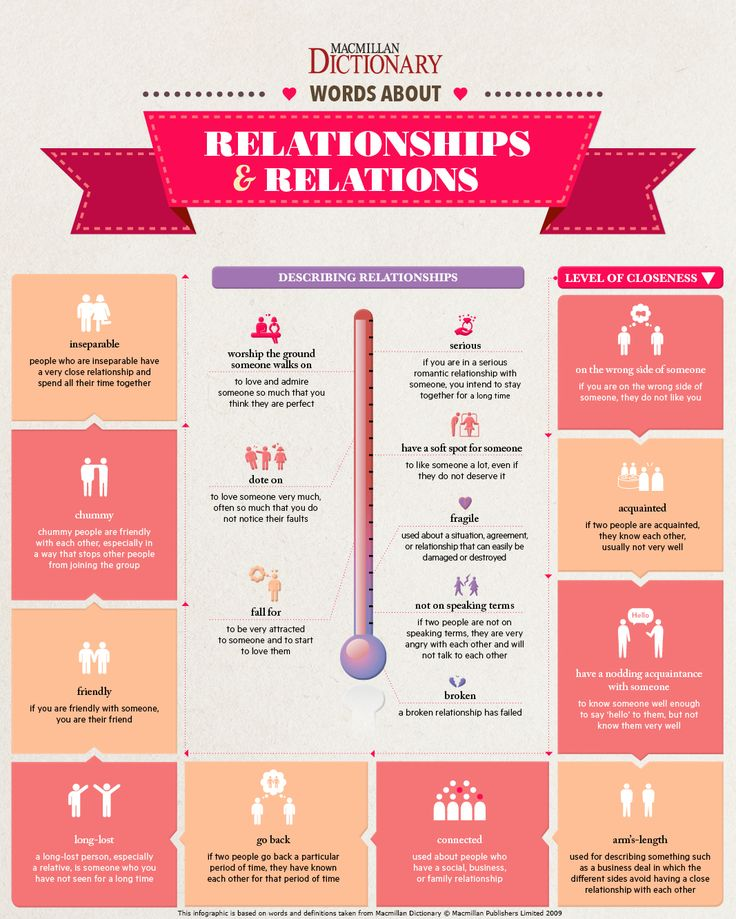 Infographic: relationships