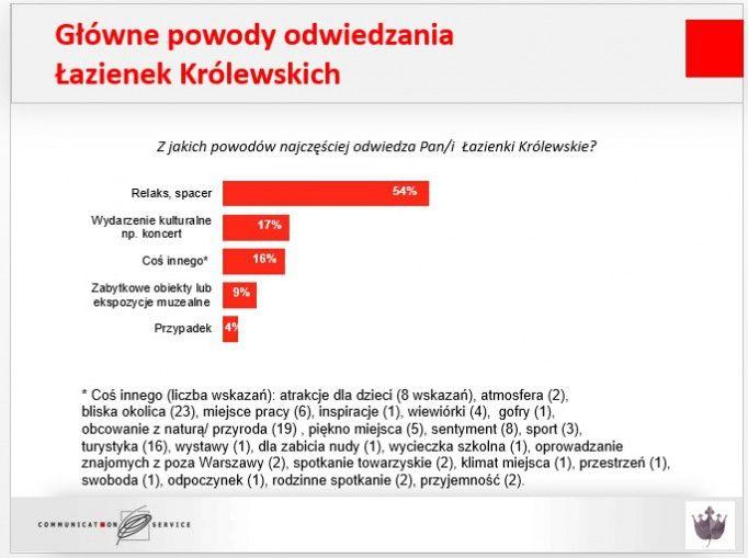 Wizerunek Łazienek Królewskich w badaniu socjologów - Aktualności - Łazienki Królewskie w Warszawie
