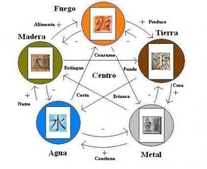 Ahora que ya sabes qué elemento del feng shui eres , cuando decores un ambiente, debes tratar de equilibrarlo con los 5 elementos, pero en e...