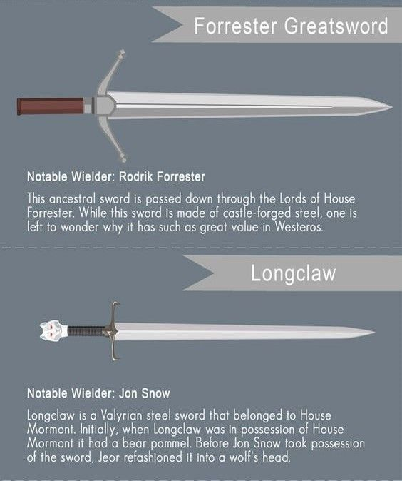 Pin by Museum Replicas Ltd  on Game of Thrones in 2019 | Game of