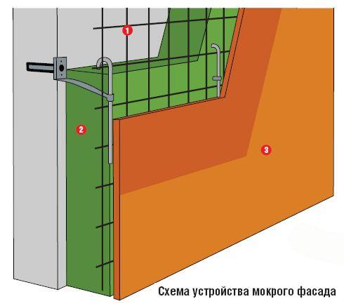 Утепление дома: системы теплоизоляции на Supersadovnik.ru