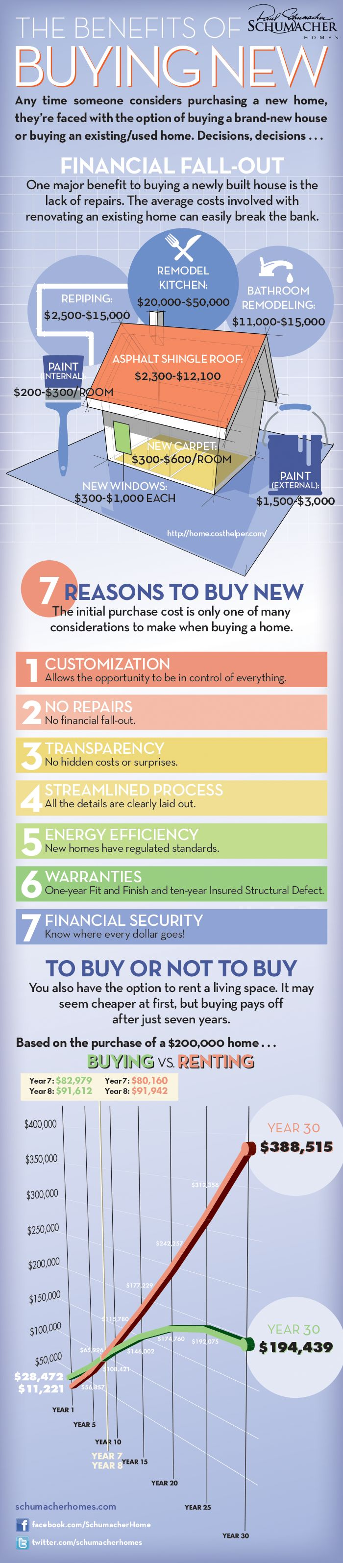 Schumacher Homes Benefits of Buying A New Home
