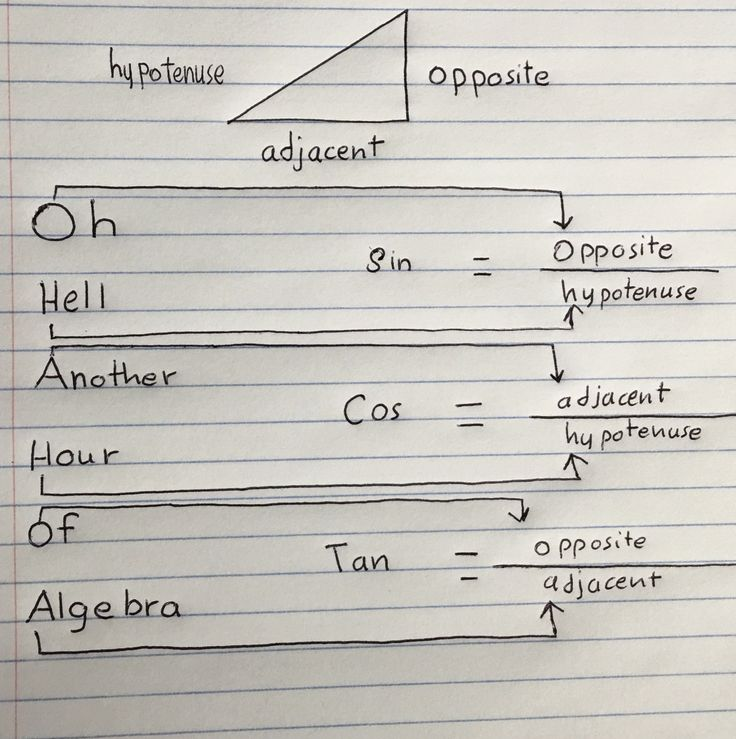 """This photo represents the Mnemonic Device principle because of the sentence that I used to recall the three math rules."""" Oh Hell Another Hour Of Algebra"""" each first letter in this sentence words is organized and has an exact same first letter in the three rules of math. This method makes it easier to recall complex rules of math."""