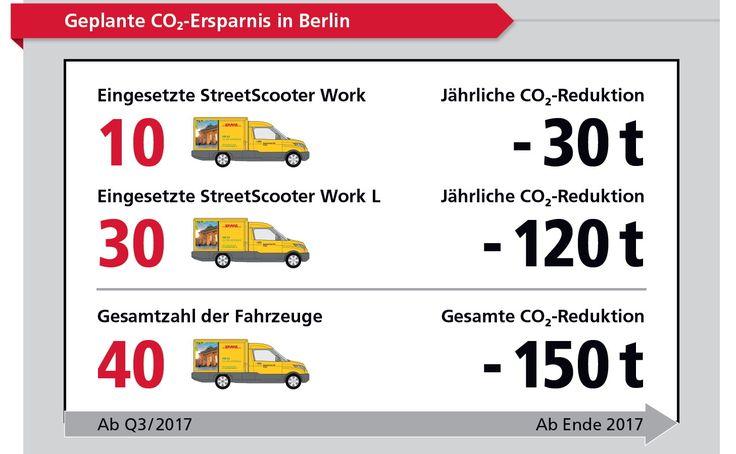 Deutsche Post DHL Group gibt Startschuss für Elektromobilität in Berlin - http://aaja.de/2sAoByk