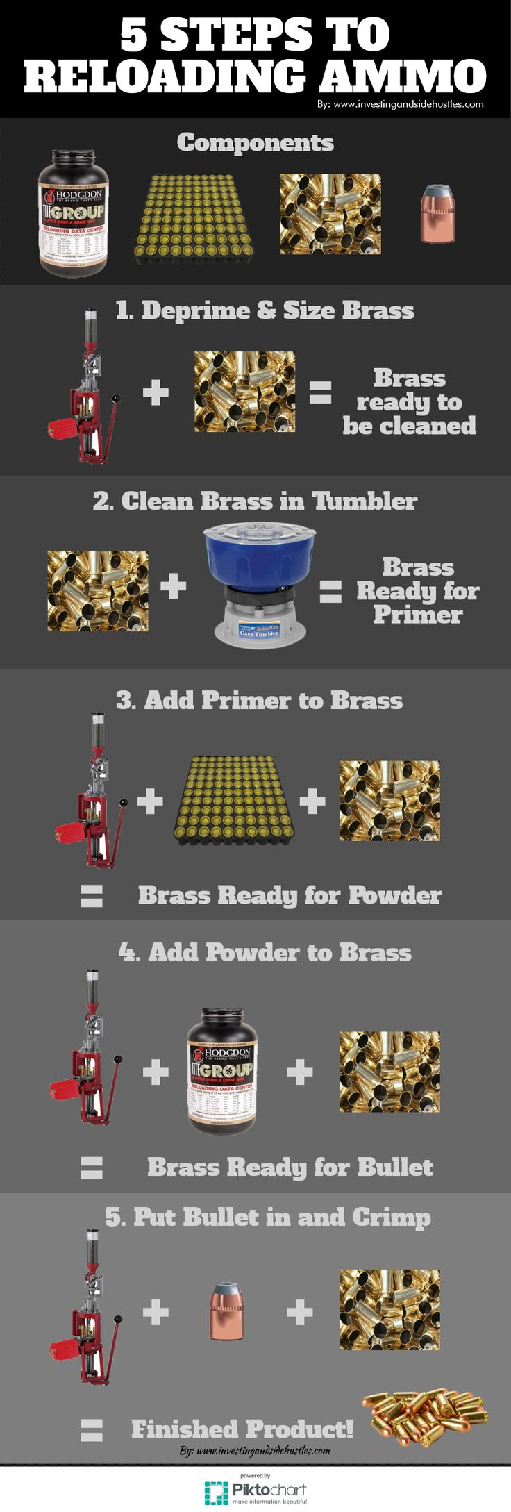 5 Steps to Reloading Ammo is an INFOGRAPH. It shows you the steps of Reloading Ammunition. Bullets, Powder, Primers, and Brass. A Reloading Press and Brass Tumbler are needed. #reload #reloadammunition #leeprecision #recargamuniciones #municiones