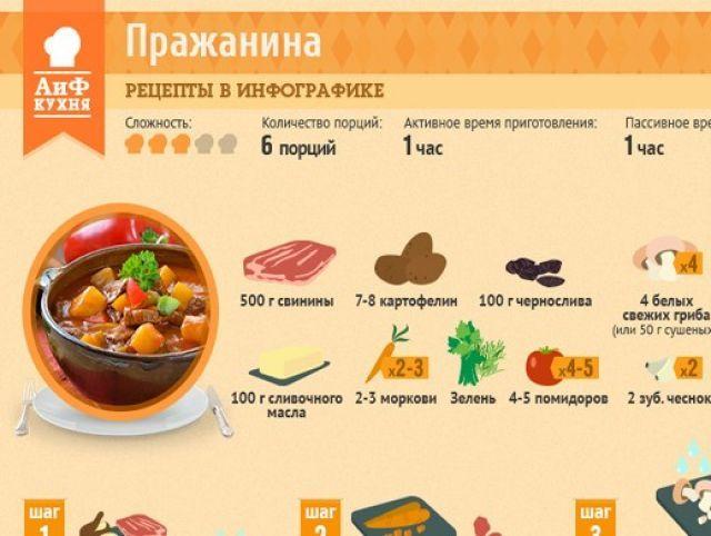 Как приготовить пражанину | Кухня | Аргументы и Факты