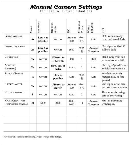 dslr manual settings cheat sheet