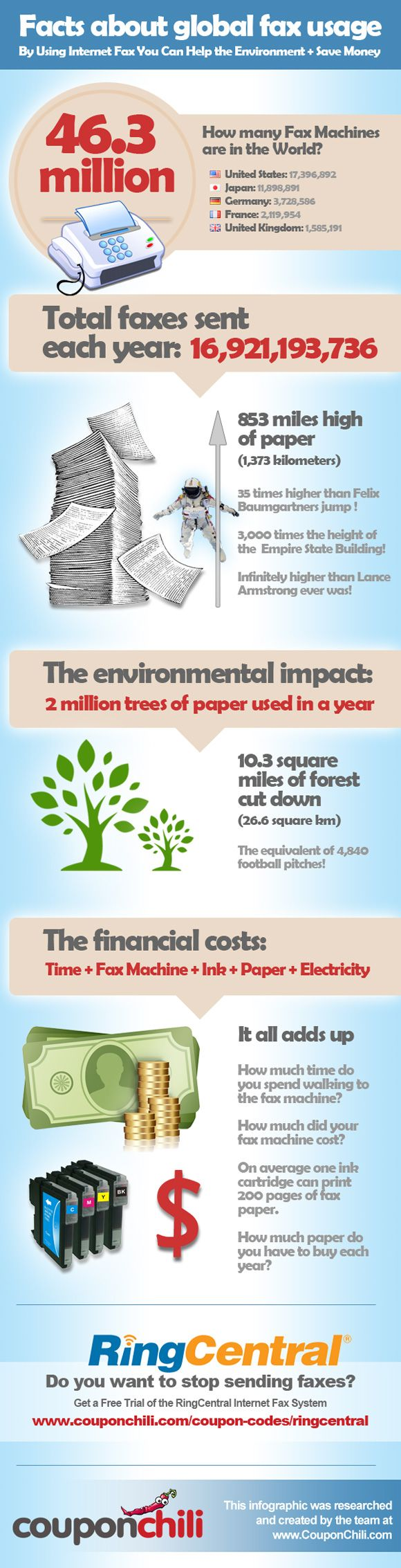 41 best environment infographics images on pinterest info graphics how many faxes are sent globally including cost and environmental implications fandeluxe Image collections