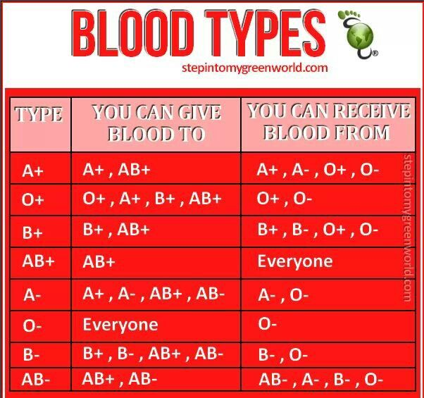So I can give blood to everyone but I can only get blood from certain people :/