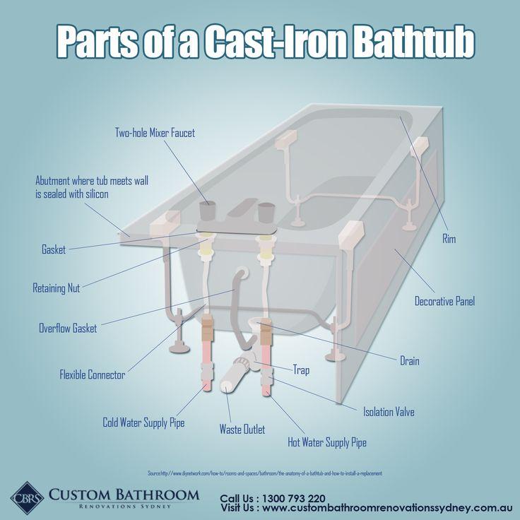Parts of a Cast-Iron Bathtub | Custom Bathroom Renovations Sydney