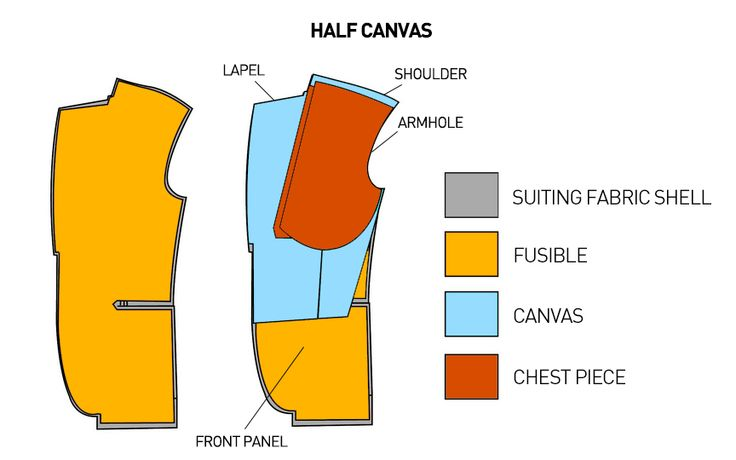 Suiting 101: An Introduction to Suit Jacket Construction | The Compass - Half canvas suit