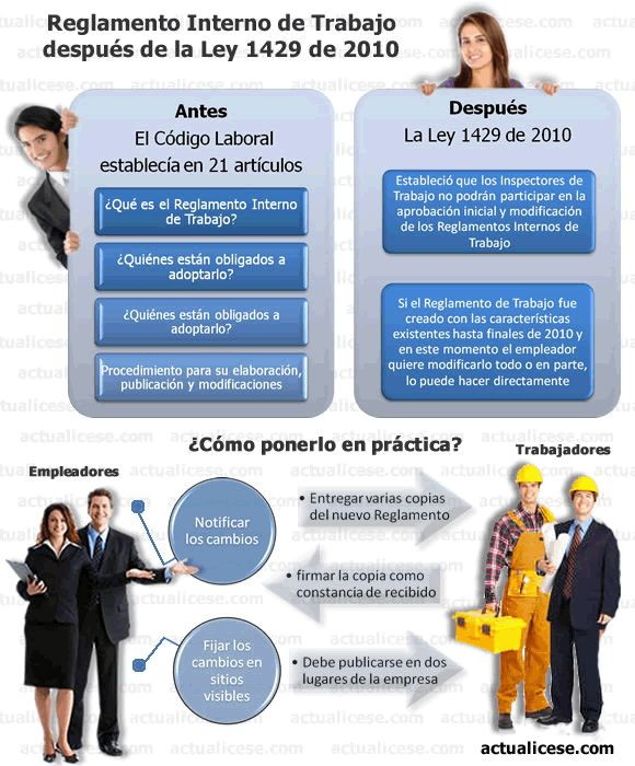 [Infografía] Reglamento Interno de Trabajo: después de la Ley 1429 de 2010 | Actualidad - actualicese.com