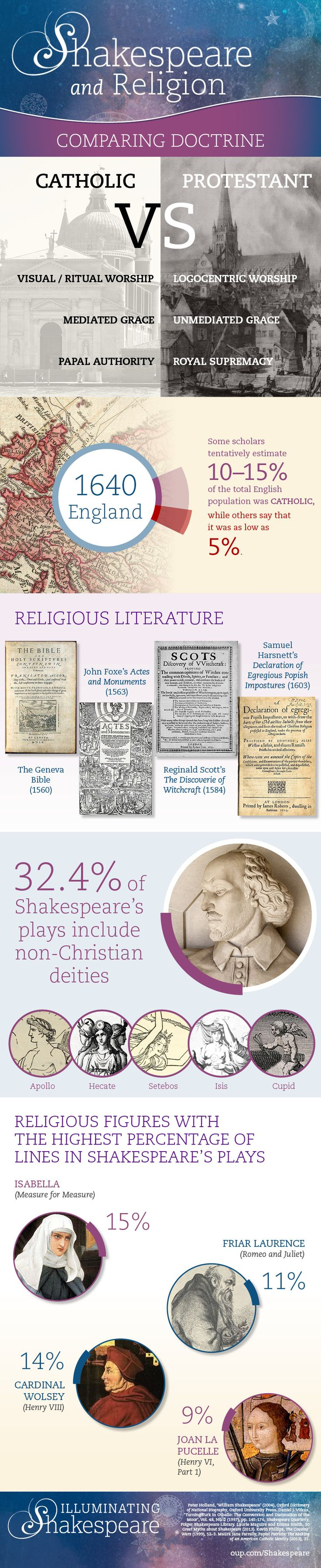 Gods and religion in Shakespeare's work [infographic] | OUPblog  || Ideas and inspiration for teaching GCSE English || www.gcse-english.com ||