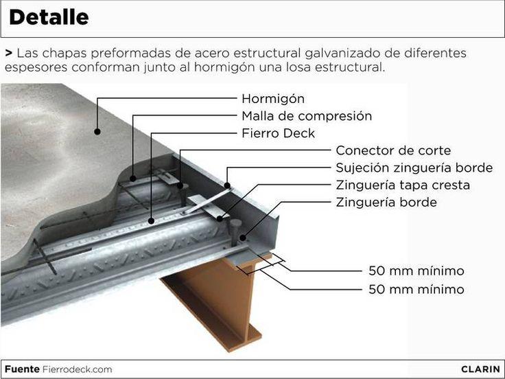 Sistema steel deck: encofrado perdido y armadura