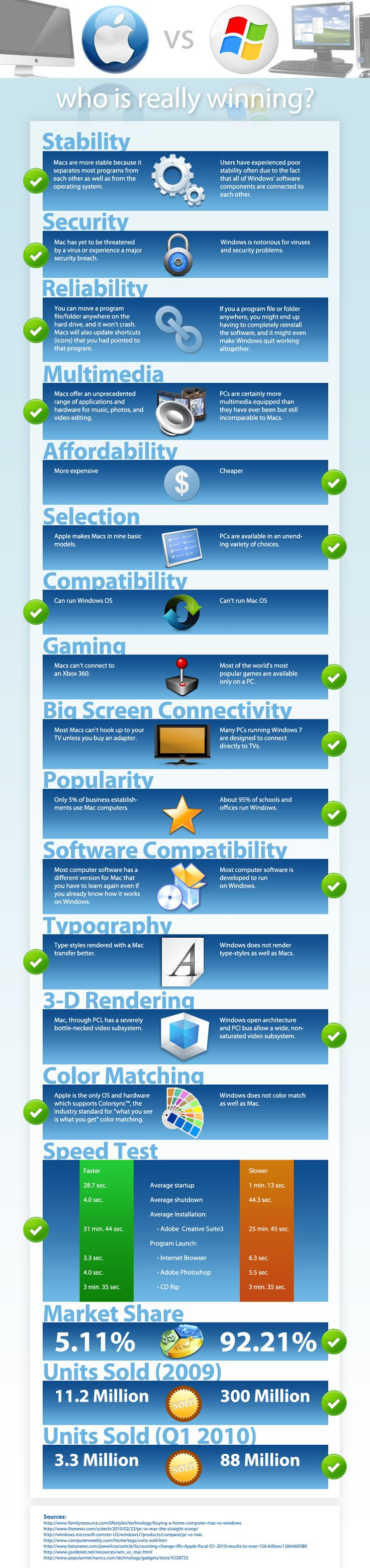81 Best Yeah You Gotta Love Technology Images On Pinterest Apple Laptoptech Laptop Repair Specialist Spare Parts Mac Vs Pc I Agree With Everything But Security Macs Aren