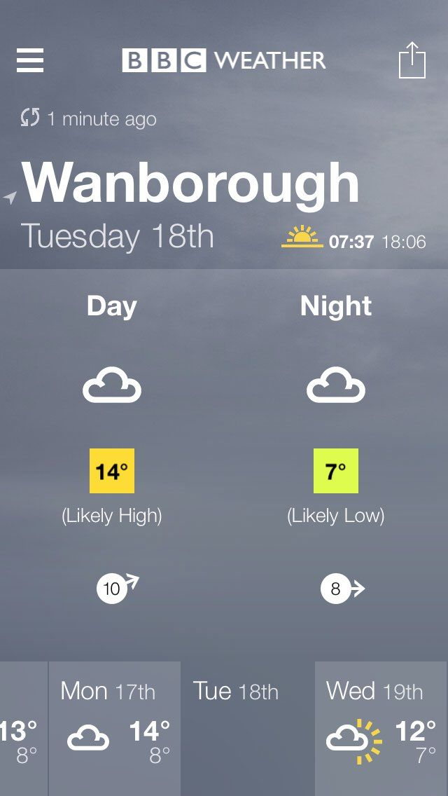 BBC Weather forecast for Wanborough, Swindon. Tuesday: Light Cloud. Max 14°C, min 7°C. Wind 10mph WSW. http://www.bbc.co.uk/weather/2634815