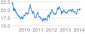 dollar to czech crown exchange rate - Google Search