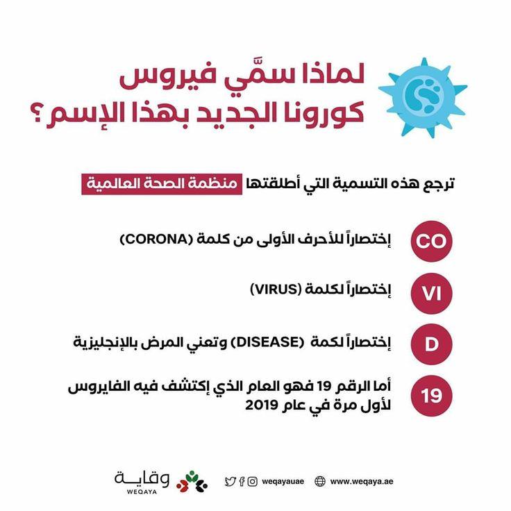 لماذا سمي فيروس كورونا الجديد بهذا الإسم Disease Goa Corona