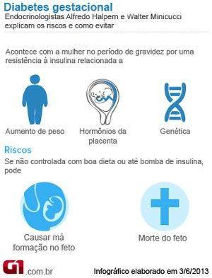 Bem Estar - Infográfico sobre diabetes gestacional  (Foto: Arte/G1)