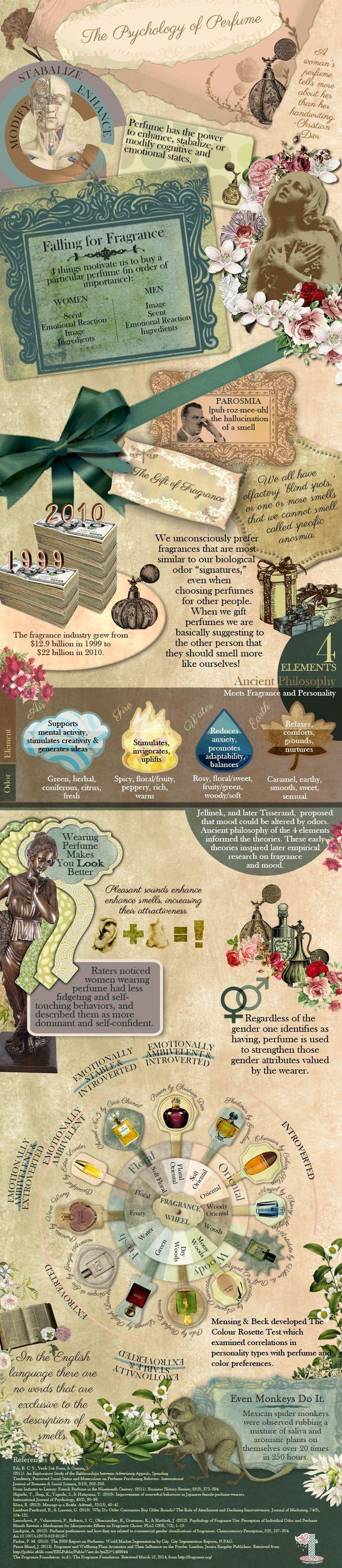 Infographic Perfumes