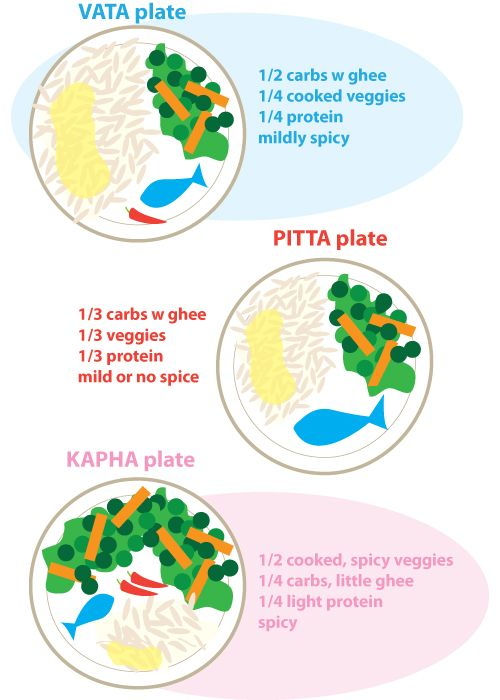 How to Build Your Plate, based on your Ayurvedic Dosha (Don't know your dosha? You can find that out from the website too!)