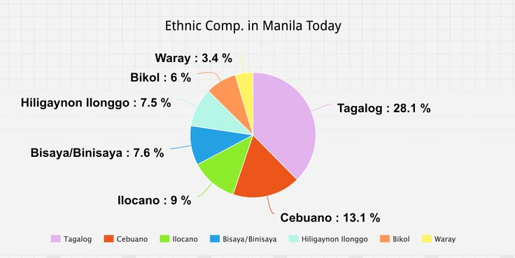 What is Manila's Ethnic Composition?