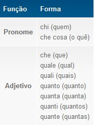 Pronome interrogativo