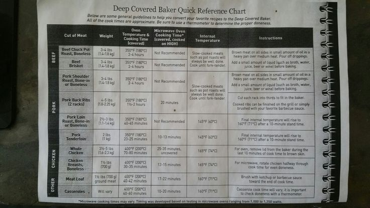Deep Covered Baker Reference Chart: What, how long, and where to use your DCB! Quick meals in Pampered Chef stoneware right in your microwave. Ditch that Crock Pot!