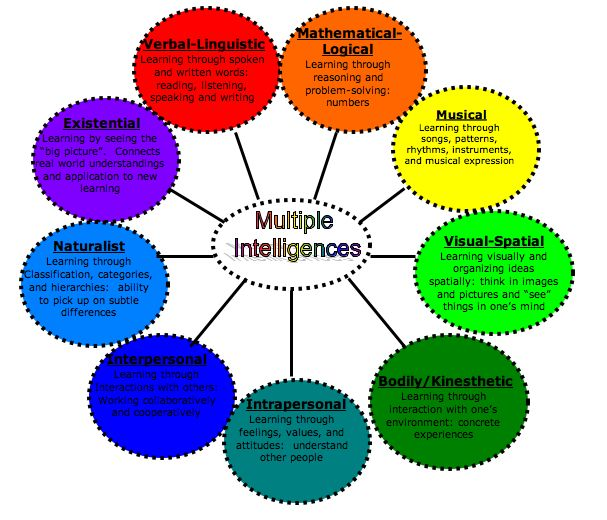 multiple intelligences learning styles pdf | ... by: http://edel518.wikispaces.com/Multiple+Intelligences+and+Software